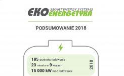 Ekoenergetyka – Podsumowanie 2018
